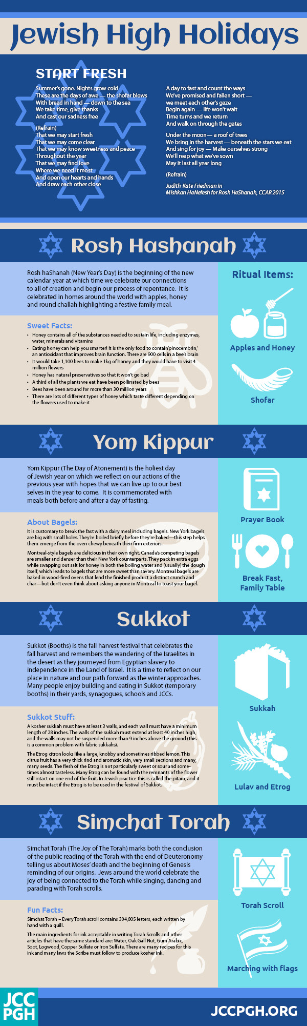 Fun Facts about the Jewish High Holidays - JCC Pittsburgh